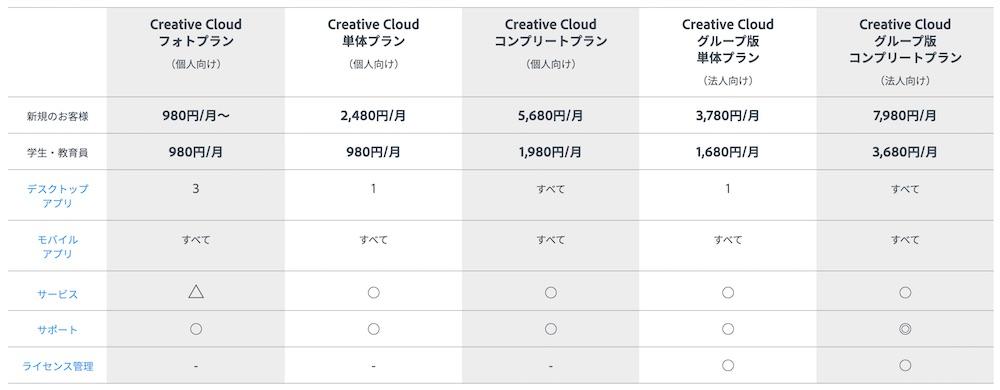 Adobe CC サブスク金額表