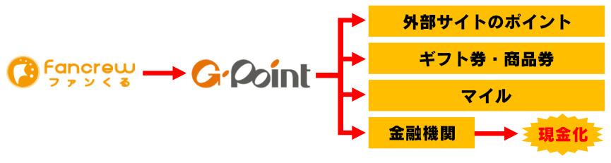 fancrew-point-flow